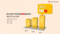 百立丰lephone手机2015年销量破千万台