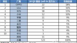 三季度国产手机销量曝光 OPPO销量第一