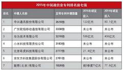 2015年通信业专利排名 OPPO高居第二名
