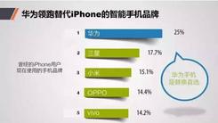 华为领跑替代iPhone的智能手机品牌