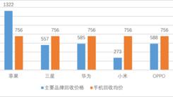 爱回收发布 京东618手机回收均价756元