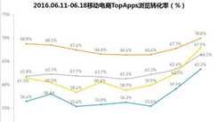 QuestMobile 6.18报告:京东收了1号店
