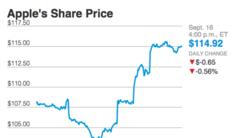 新iPhone发售三日 苹果股价飙升11%