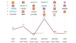 OPPO在第三季度位居国内市场份额第一