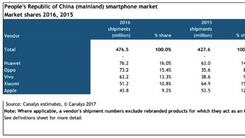 Canalys:苹果中国降至最低 华为第一
