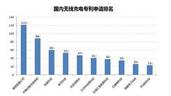 无线充电企业专利实力Top10排名!!