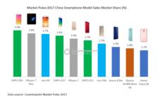 2017年国内畅销手机排名 OPPO R9s夺冠