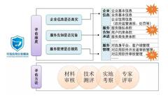 可信应用分发模块评估360手机卫士入选