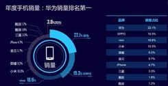 迪信通2017年度销量榜单 华为勇夺第一