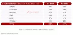 小米在印度市场力压三星成为份额第一