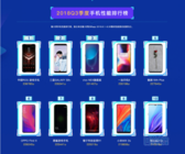 鲁大师发布2018年Q3季手机综合性能榜:小米华为都输给了它!