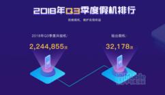 鲁大师发布2018年Q3季假机榜:华为挤掉小米上位TOP3!
