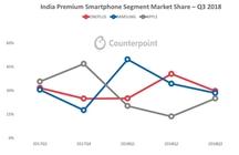 CounterpointQ3报告出炉:一加蝉联印度高端手机市场第一