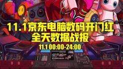 京东电脑数码11.11告捷 全品类全天销量破560万件