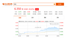 搜狗Q3财报发布,当日股价逆势上涨