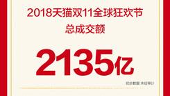 剁手快乐  双十一当日天猫总成交额2135亿