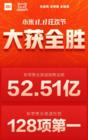 双11火爆来袭,小米再创新高突破52.5亿,天猫旗舰店6连夺冠