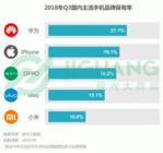 极光大数据:华为仍是Q3国内保有率最高的手机品牌