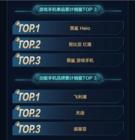 11.11京东成游戏手机绝对主场 销售额为10月日均2倍!
