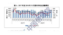 10月国内手机市场出货量3853.5万台 同比小增0.9%