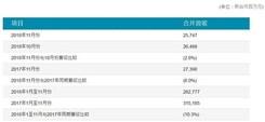 台湾面板厂商友达公布财务数据 11月营收57亿元