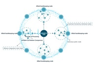 加密世界推出以区块链优化区块链平台