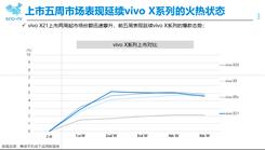 全面屏时代同质化下销量黑马 vivo X21