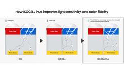 三星联手富士打造增强型ISOCELL Plus