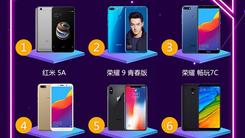 京东手机6月风云榜 荣耀/小米/苹果销量销售额三甲