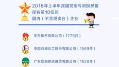 2018上半年国内发明专利授权TOP10 华为夺冠