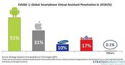 智能手机市场权威报告 DuerOS份额或将超越苹果