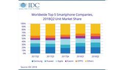 IDC 2018Q2全球手机市场报告 国产雄起 三星疲软