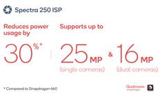 骁龙670:支持出色性能、拍照功能和人工智能技术