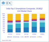 IDC 2018Q2印度智能机市场报告  小米仍占据第一
