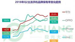 极光大数据:华为保有率蝉联第一,用户忠诚度持续提升