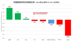 Counterpoint:2018上半年智能手机市场分析