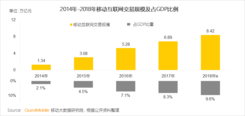 QuestMobile中国移动互联网2018半年大报告