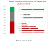 Counterpoint公布全球高端智能手机市场数据报告