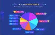 鲁大师2018年报榜单,是谁夺得手机市场第一?