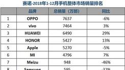 赛诺公布2018国内手机市场销量 OPPO第一 苹果第五