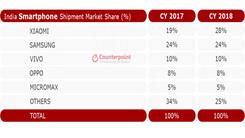 2018年印度手机市场 小米第一 OPPO发展迅速