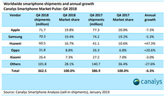 Canalys公布2018Q4全球手机市场报告 OPPO携手华为逆势增长
