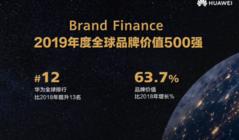 2019全球品牌价值500强发布 华为位列12 品牌价值增长63.7%