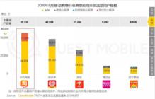 QuestMobile:拼多多月活用户达4.29亿