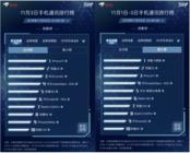 京东11.11手机竞争激烈:荣耀销量稳居第一 Apple豪夺双料冠军