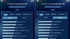 京东手机11.11品牌大战 11月3日战况激烈