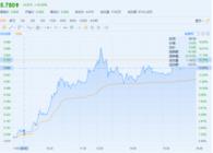 港股异动 | 稳定期结束 鲁大师(03601)两日涨超二成 成交额破亿