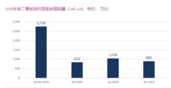 欧睿国际:2019年Q3天猫精灵销量315万台,排名第一