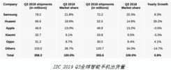 IDC公布第三季度手机出货量 三星领先苹果华为稳坐第一