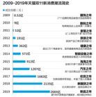2019年天猫双11新品之年,天猫小黑盒携百万新品引爆新消费